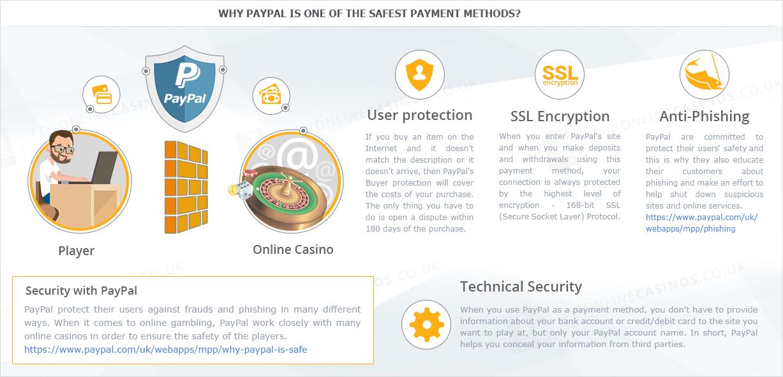 Benutzung von PayPal in Online-Kasinos - Sicherheit